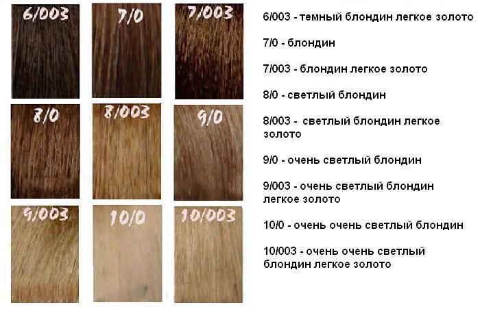 Краска для волос для мужчин как подобрать